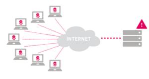 12 loại tấn công DDos bạn cần biết