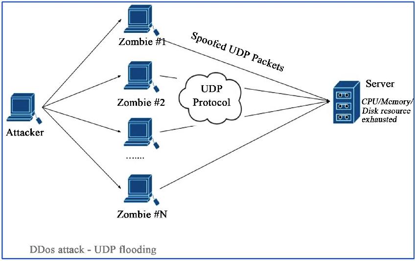 UDP-Flooding-attack 1