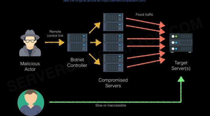 Phát hiện tấn công Ddos hoặc botnet vào website bằng cách xem Raw Access Log trên Cpanel
