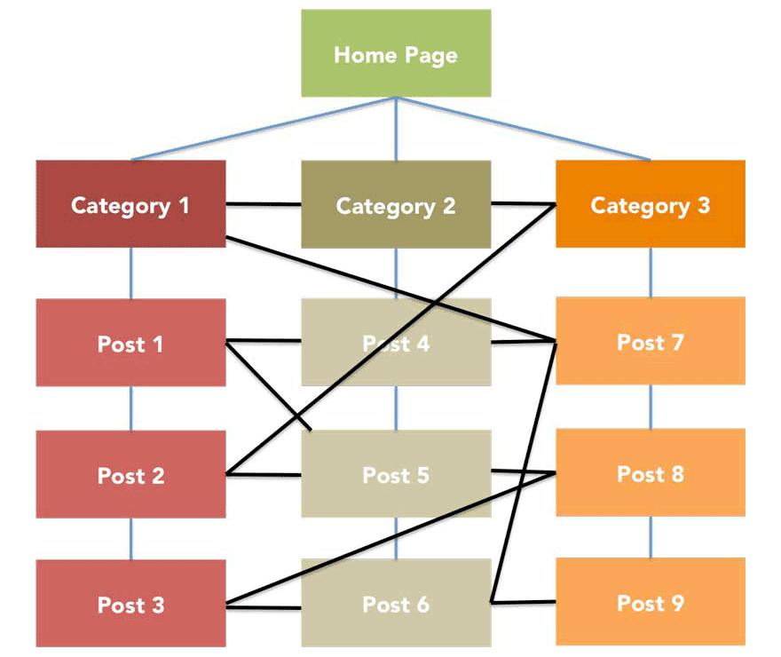 mẫu liên kết nội bộ